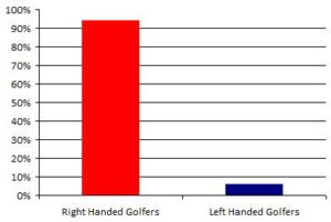 percentage of left handed golfers