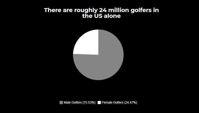 there are roughly 24 million golfers in the us alone
